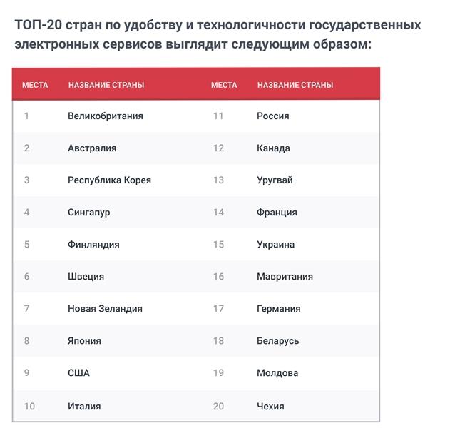 Беларусь вошла в топ-20 стран с самыми удобными электронными госуслугами
