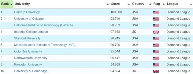 Три белорусских вуза вошли в рейтинг лучших университетов мира