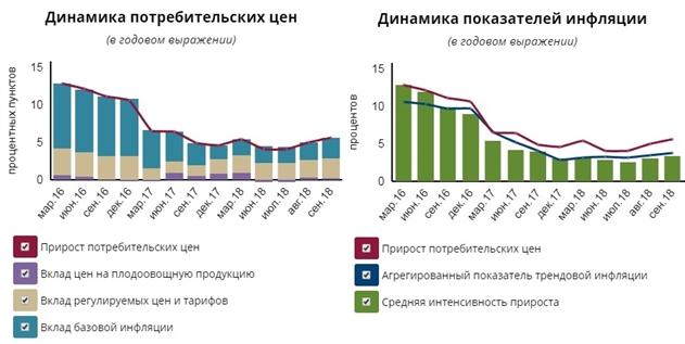 В сентябре  в Беларуси ускорилась годовая инфляция