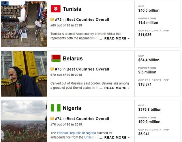 В рейтинге лучших стран мира Беларусь заняла 73-е место