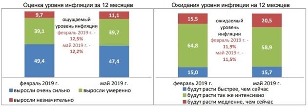 Белорусы боятся резкого роста цен и откладывают крупные покупки