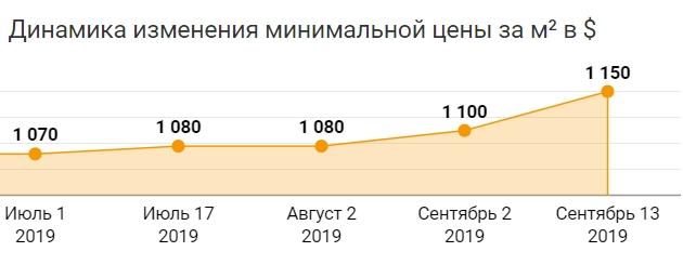 В 2019 году в Беларуси упали объемы строящегося жилья