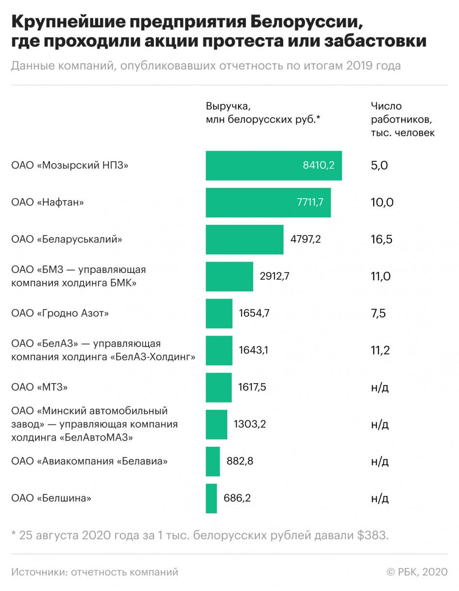 В Беларуси протесты и забастовки затронули 30 крупных заводов, которые дают 27% ВВП