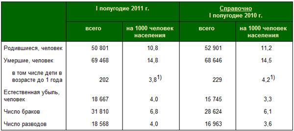 Население (картинки) в ростове